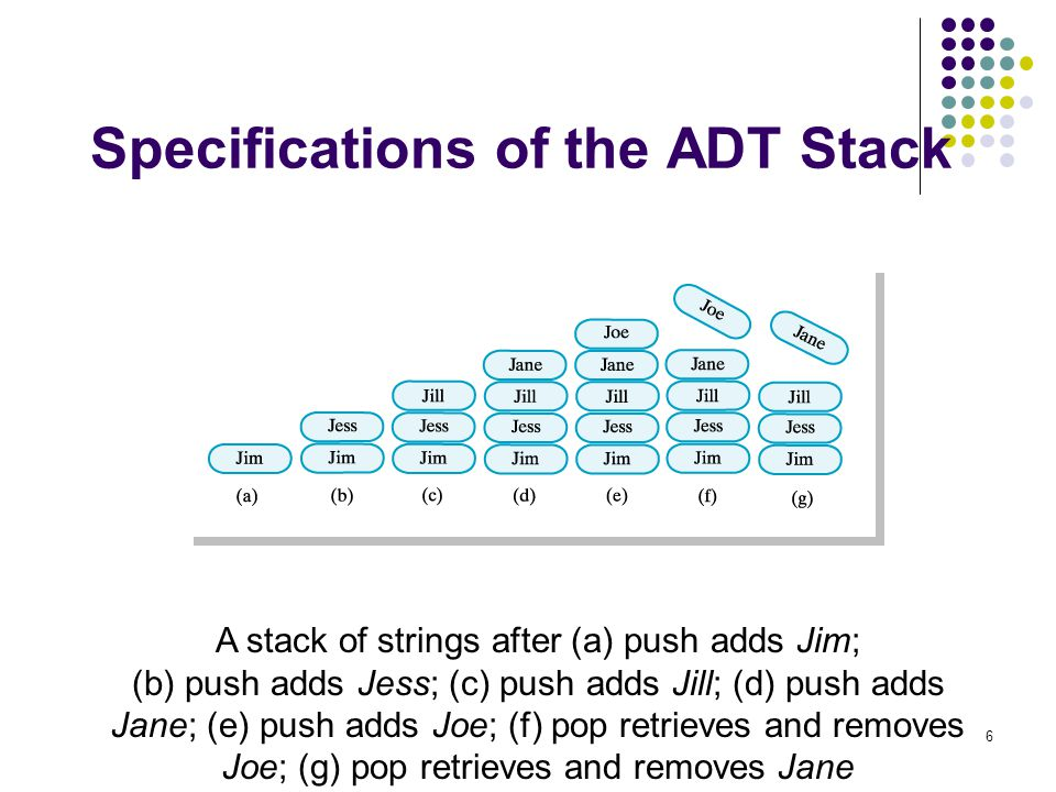 Specifications of the ADT Stack