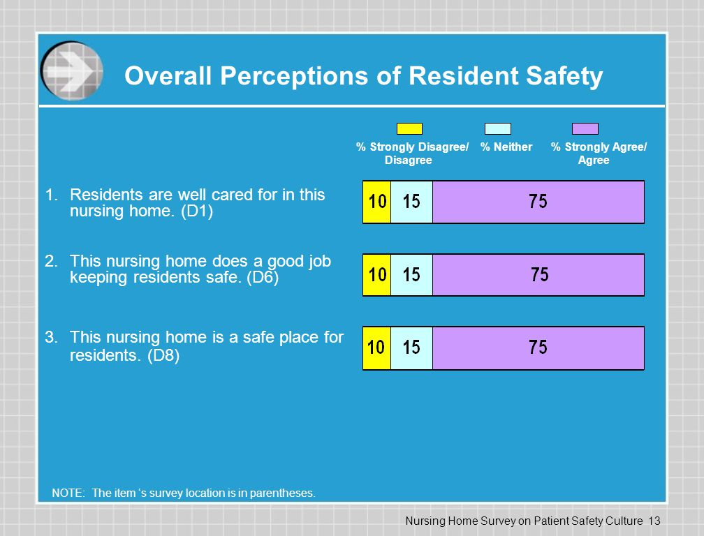 Overall Perceptions of Resident Safety