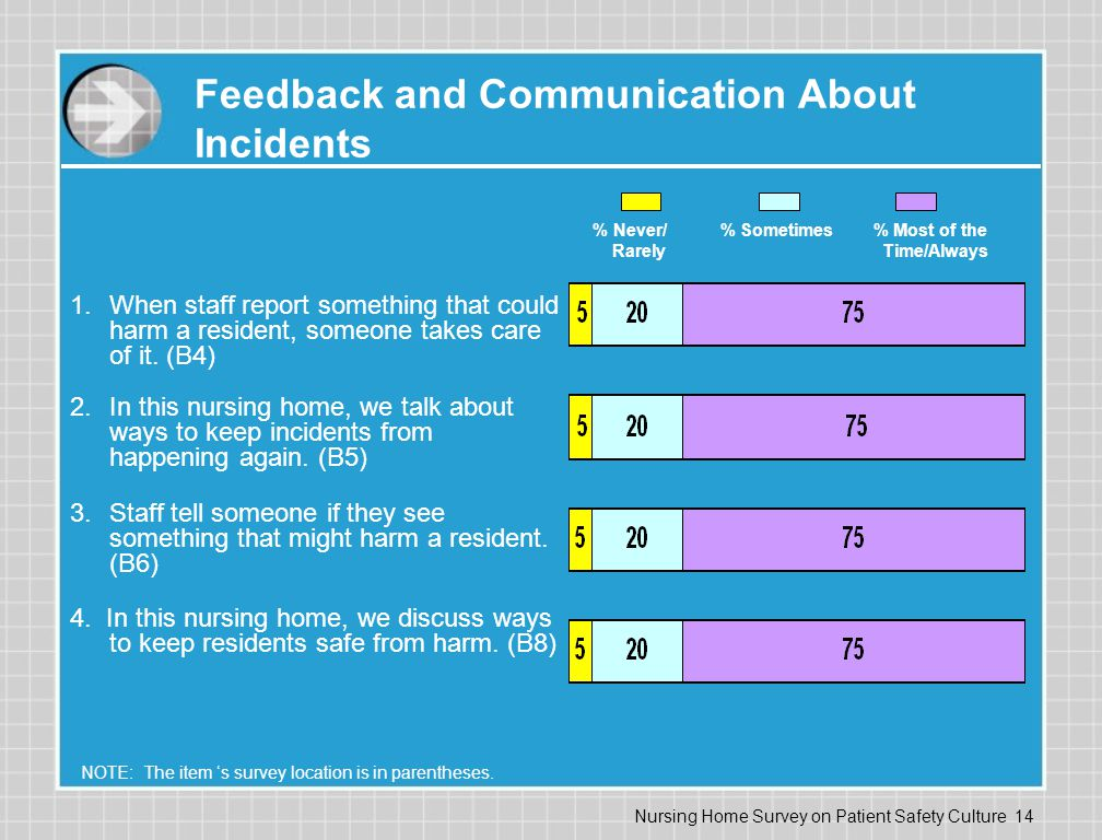 Nursing Home Survey On Patient Safety Culture - Ppt Download