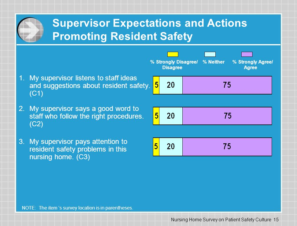 Supervisor Expectations and Actions Promoting Resident Safety