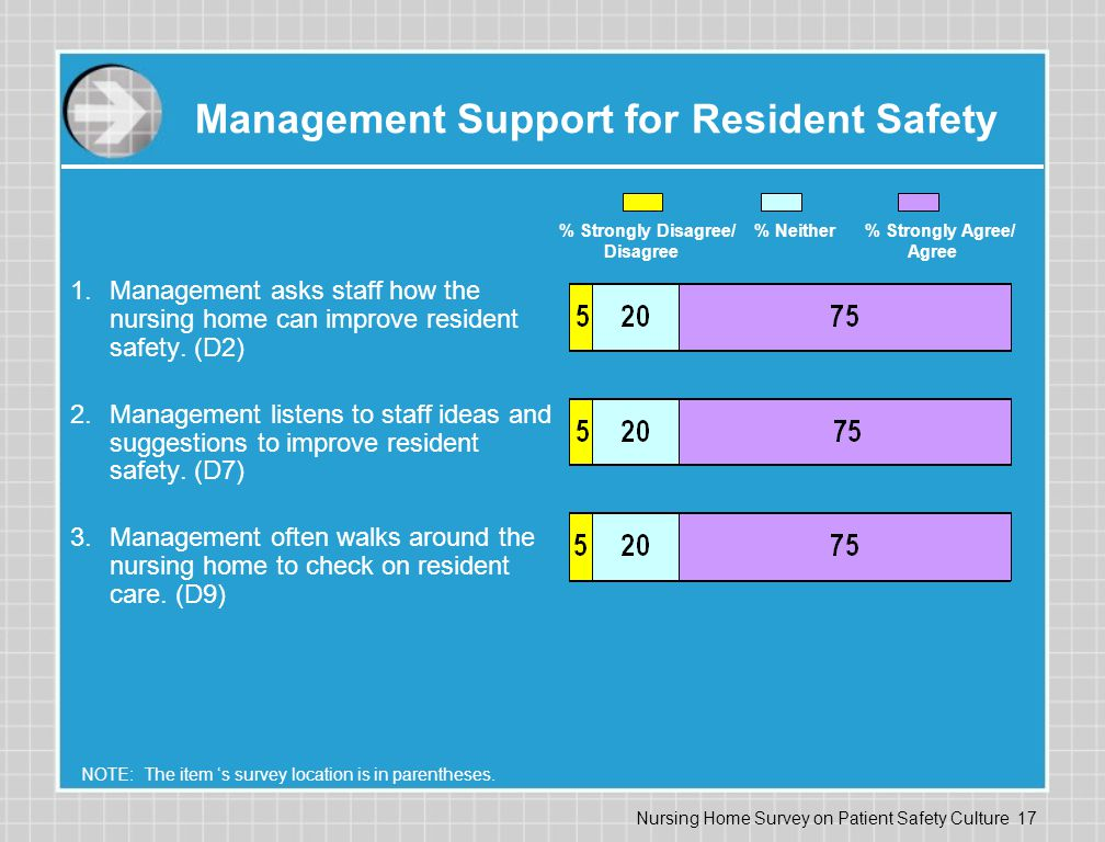Management Support for Resident Safety