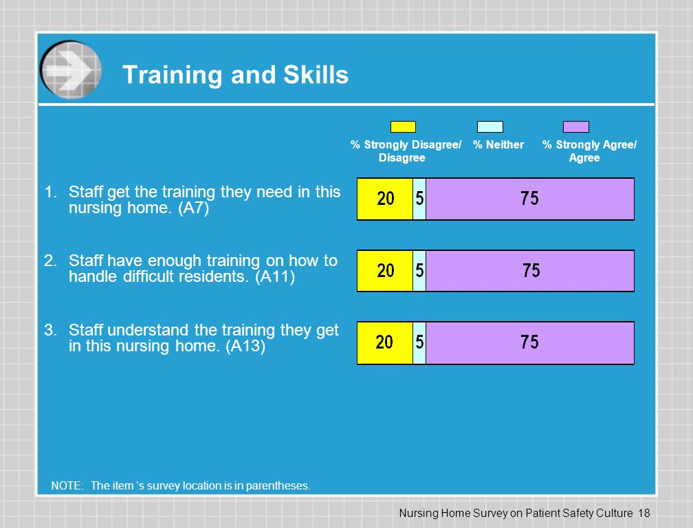 Training and Skills % Strongly Disagree/ % Neither % Strongly Agree/ Disagree Agree.