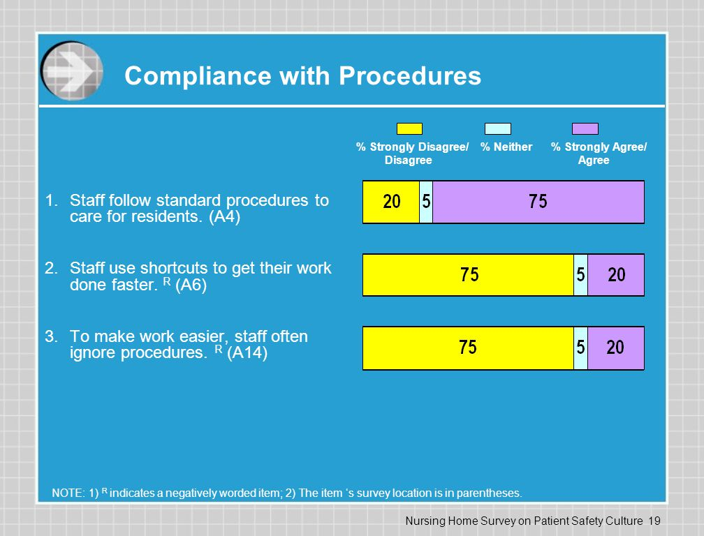 Compliance with Procedures
