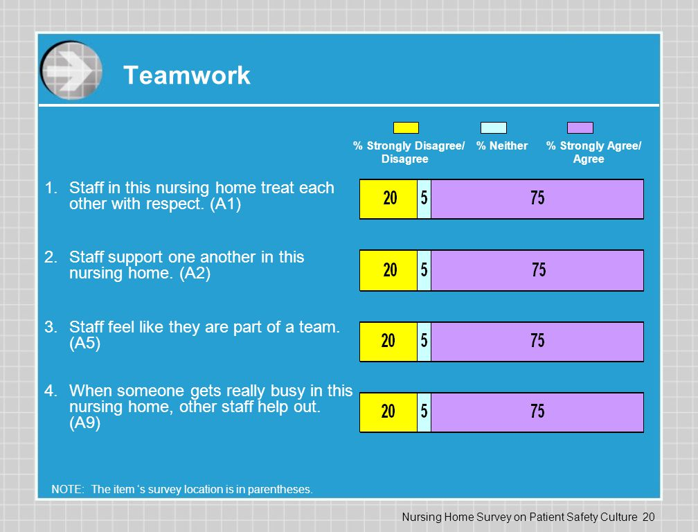 Teamwork % Strongly Disagree/ % Neither % Strongly Agree/ Disagree Agree.