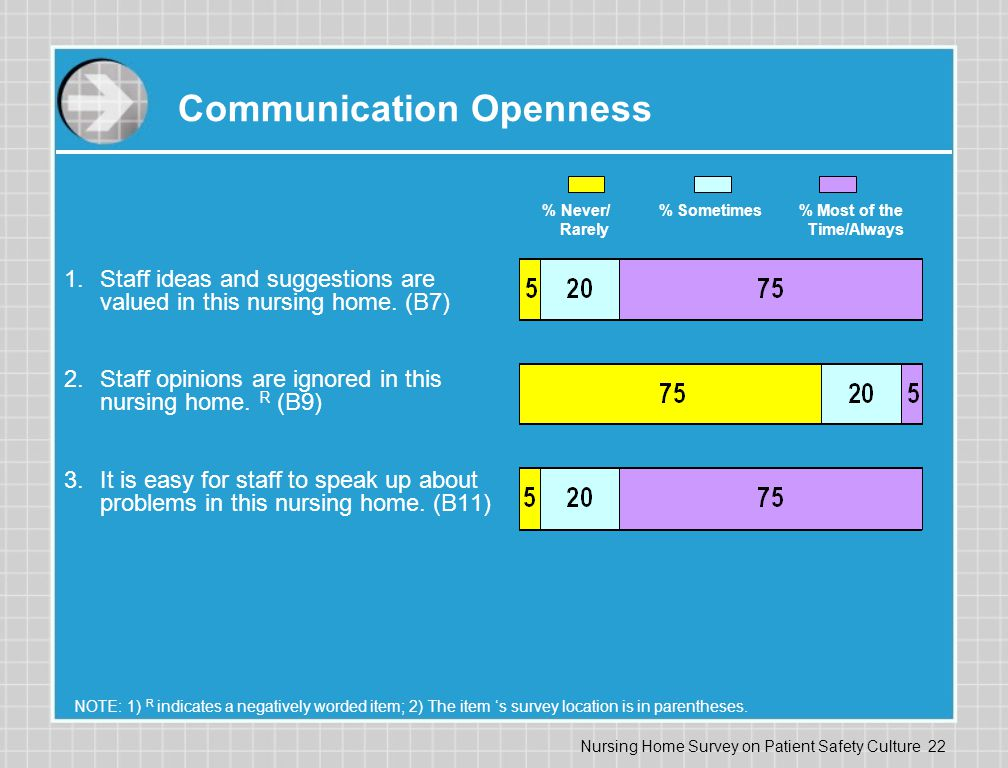 Communication Openness