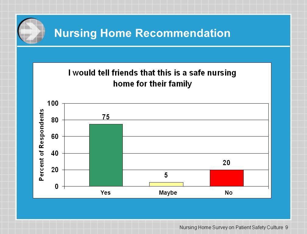 Nursing Home Recommendation