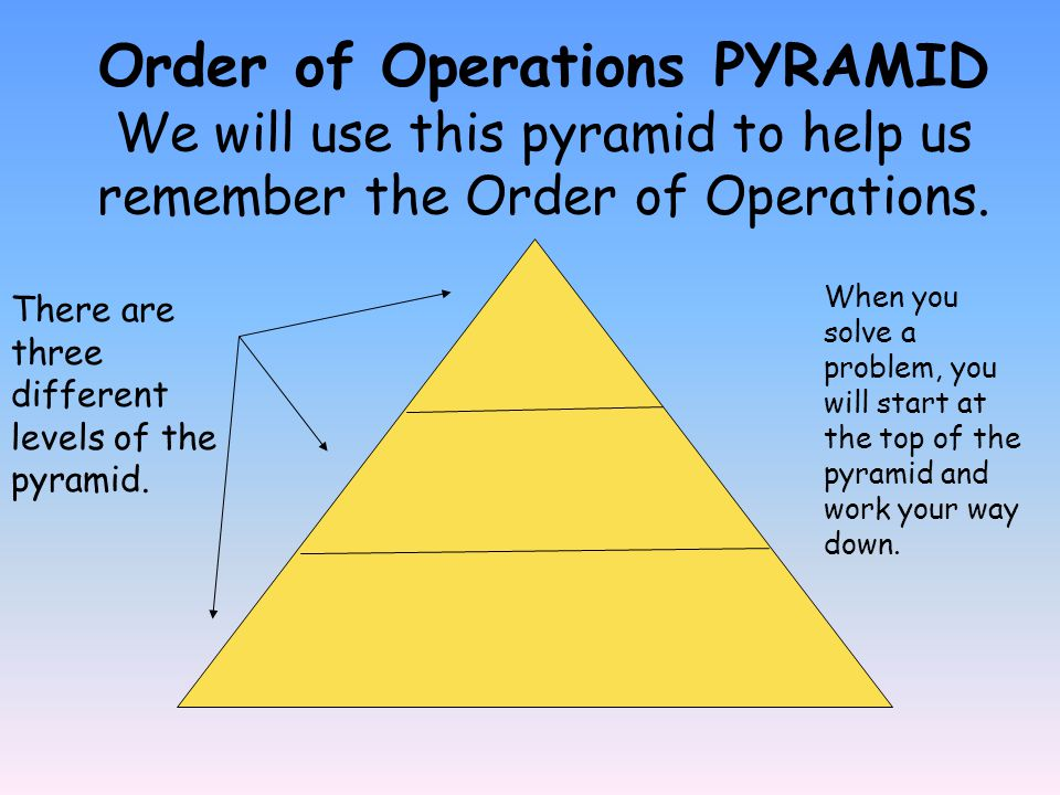 Order of Operations PYRAMID We will use this pyramid to help us remember the Order of Operations.