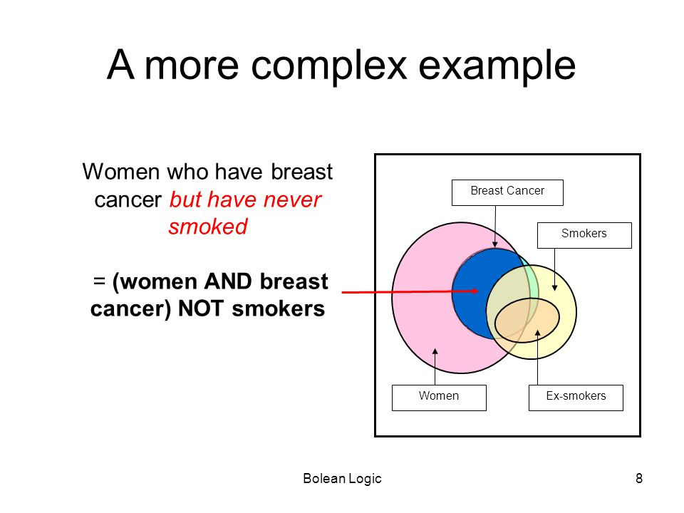 A more complex example Women who have breast cancer but have never smoked. = (women AND breast cancer) NOT smokers.