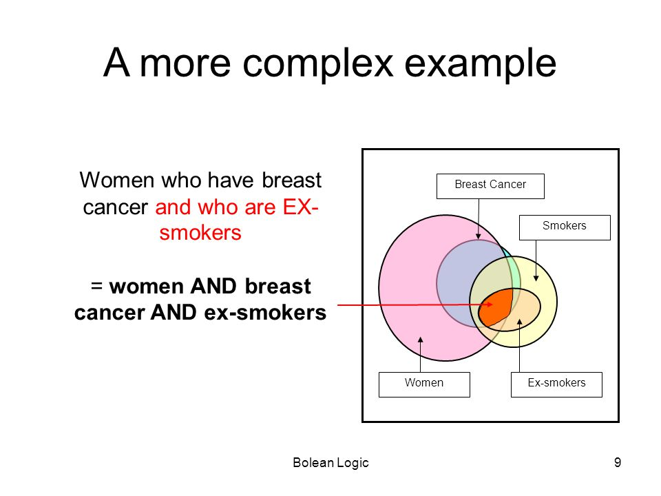 A more complex example Breast Cancer. Smokers. Ex-smokers. Women. Women who have breast cancer and who are EX-smokers.
