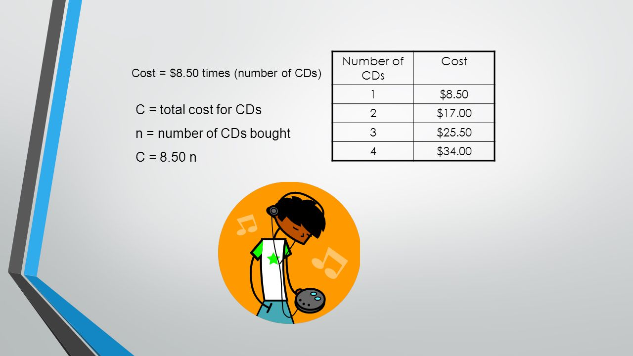 C = total cost for CDs n = number of CDs bought C = 8.50 n