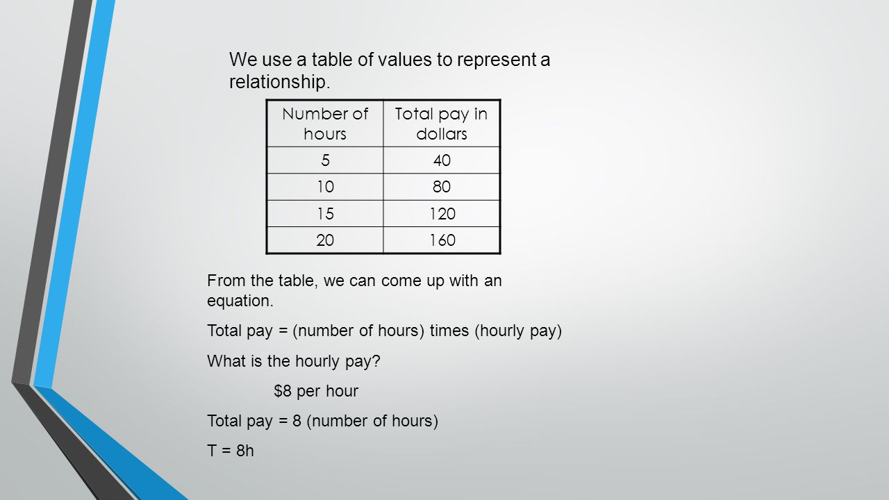 We use a table of values to represent a relationship.