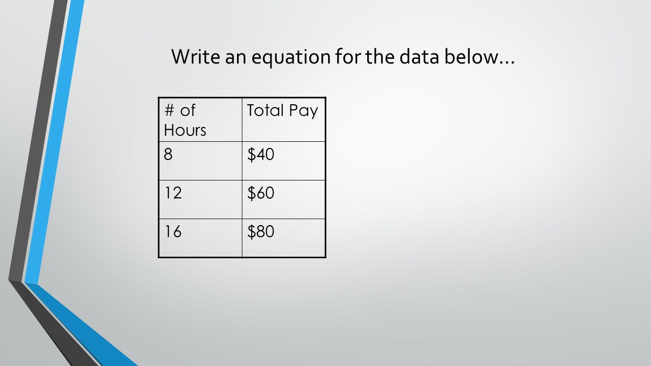 Write an equation for the data below…