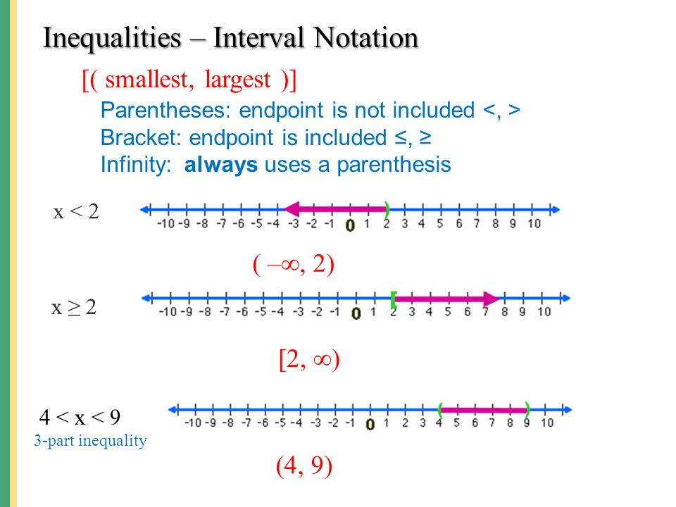 Inequalities – Interval Notation