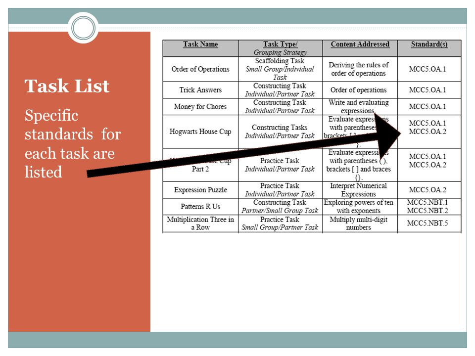 Task List Specific standards for each task are listed