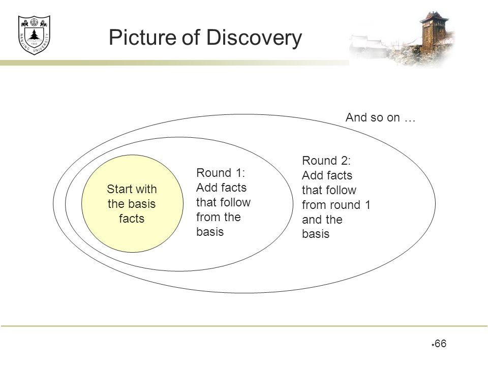 Picture of Discovery And so on … Round 2: Add facts Round 1: