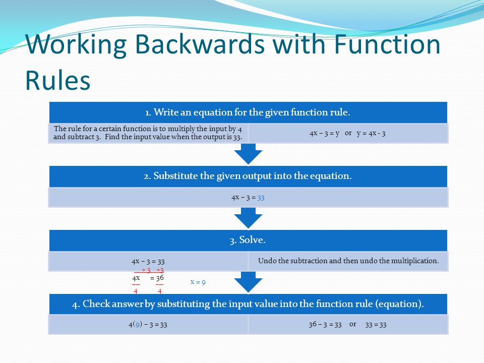 Working Backwards with Function Rules