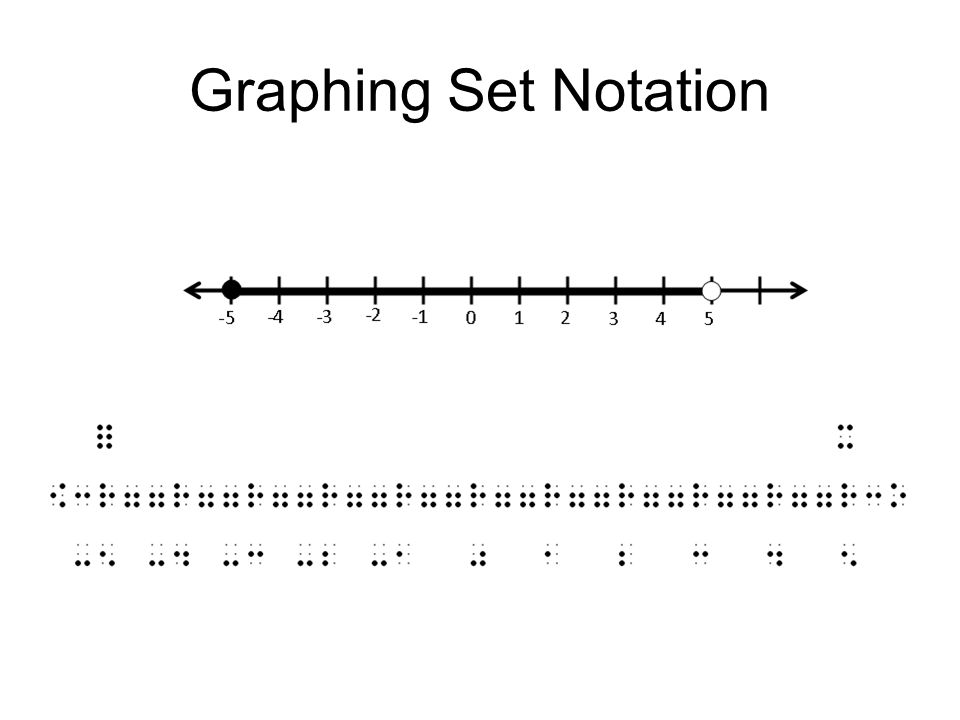 Graphing Set Notation