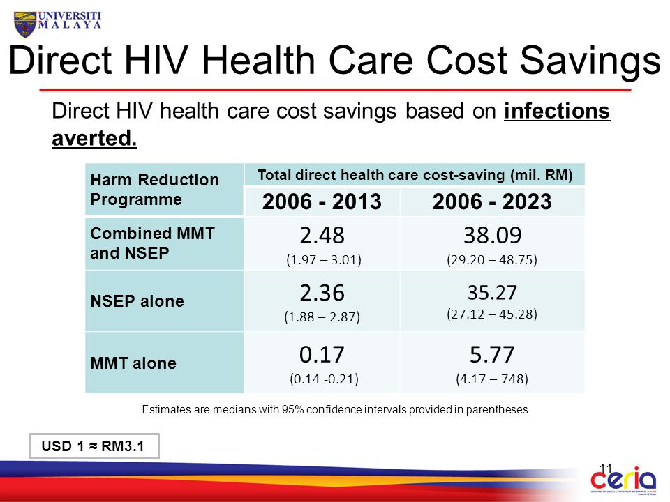 Direct HIV Health Care Cost Savings