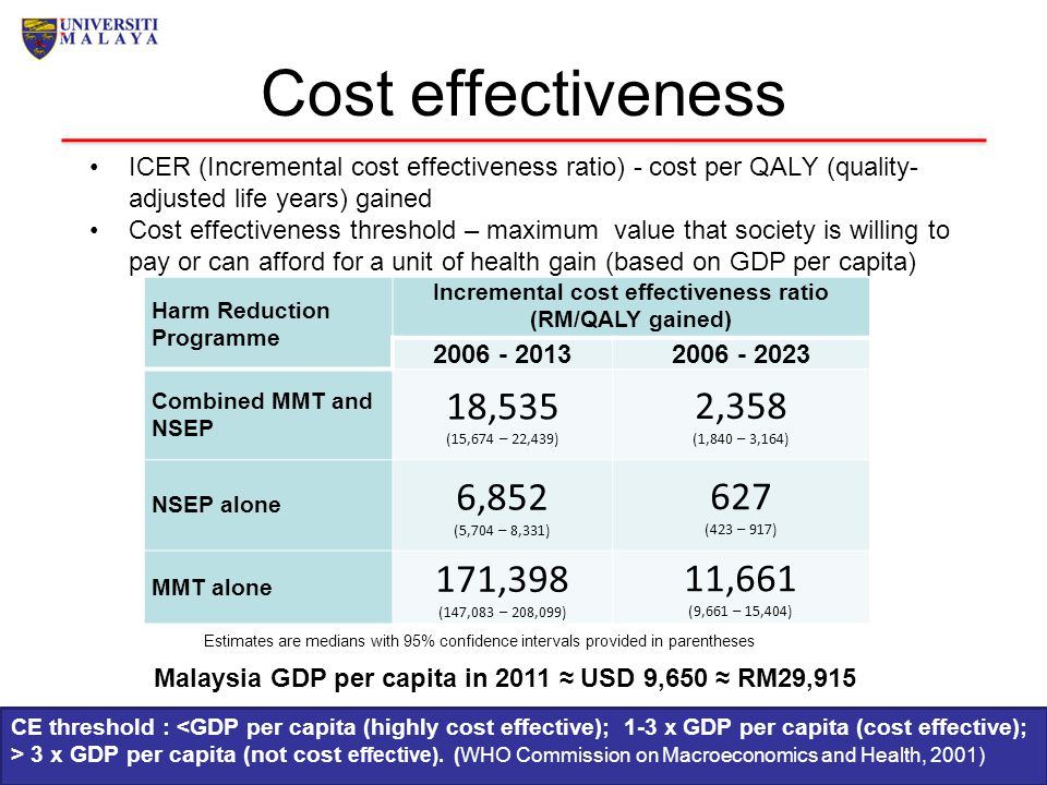 Cost effectiveness ICER (Incremental cost effectiveness ratio) - cost per QALY (quality-adjusted life years) gained.
