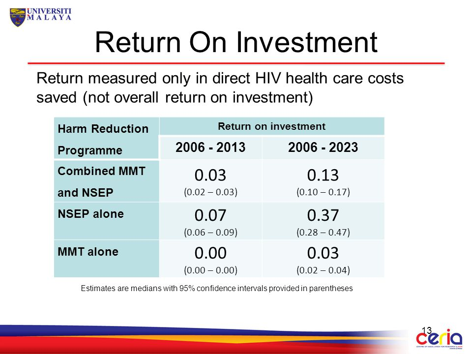 Return On Investment Return measured only in direct HIV health care costs saved (not overall return on investment)