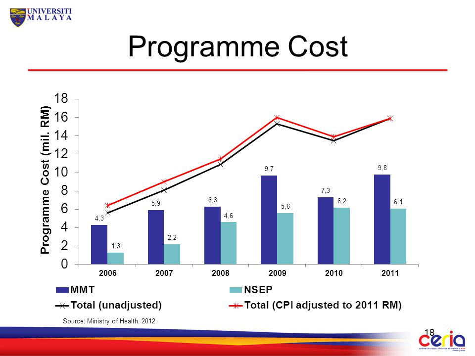 Programme Cost Source: Ministry of Health, 2012