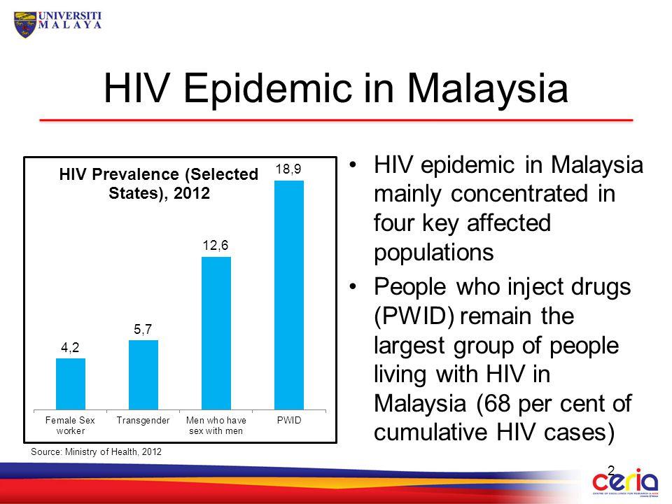 HIV Epidemic in Malaysia