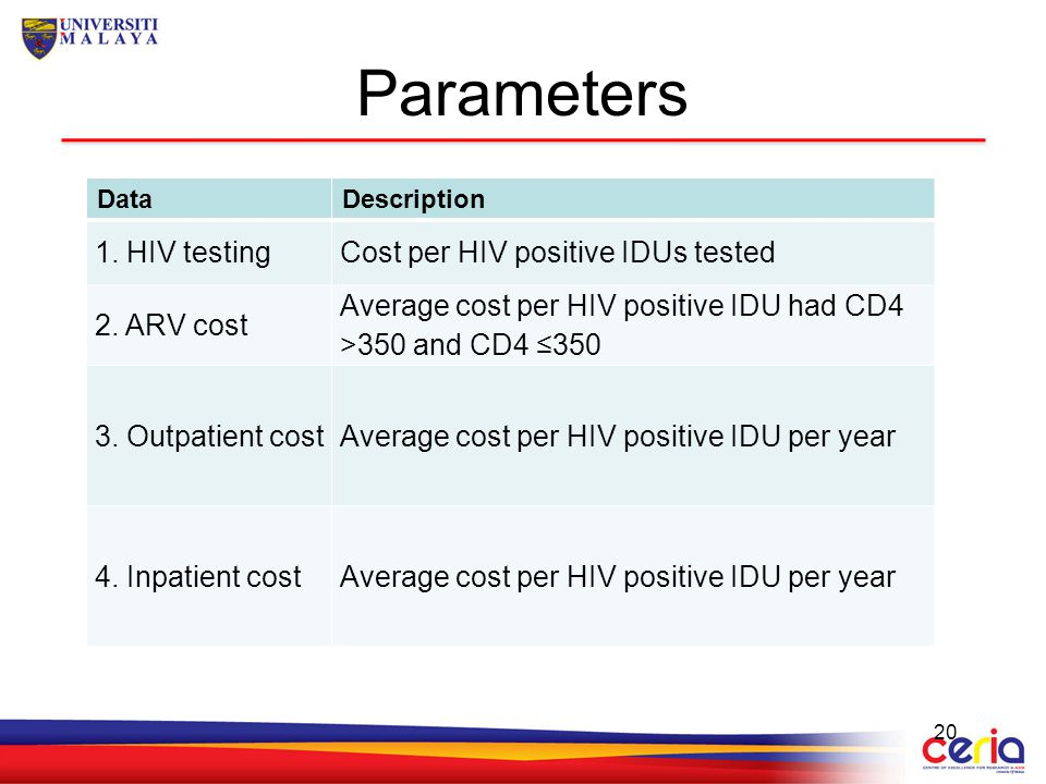 Parameters 1. HIV testing Cost per HIV positive IDUs tested