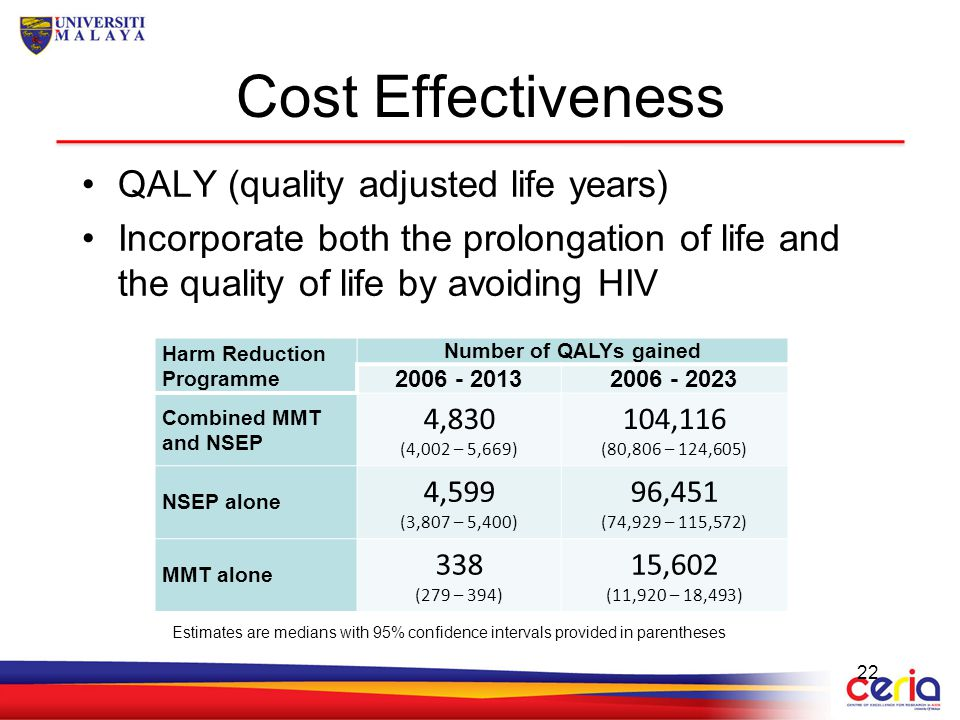 Cost Effectiveness QALY (quality adjusted life years)