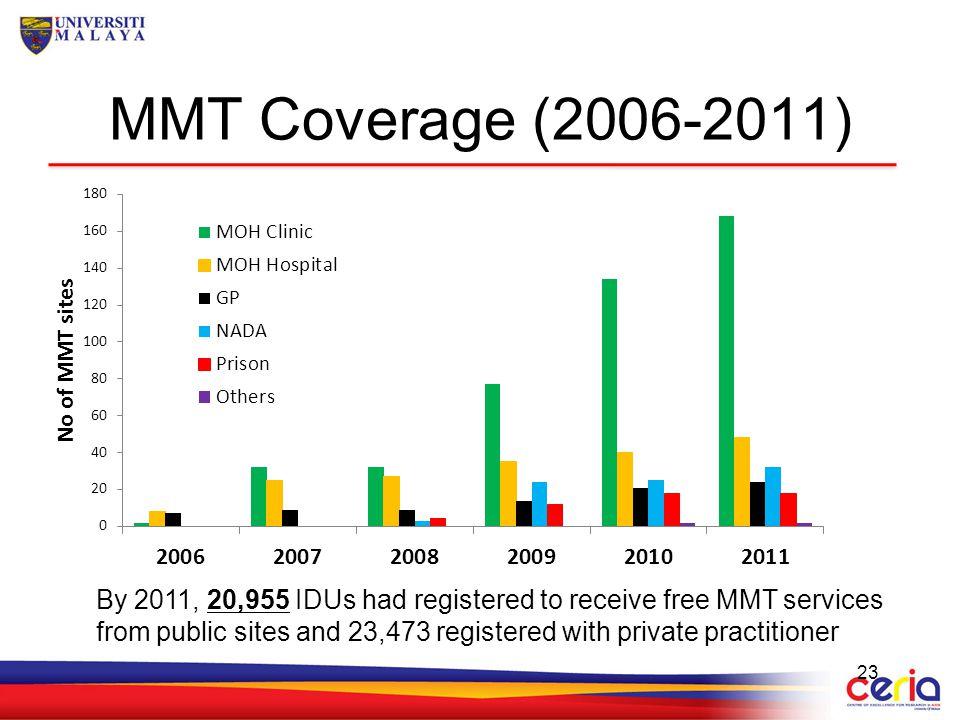 MMT Coverage (2006-2011)
