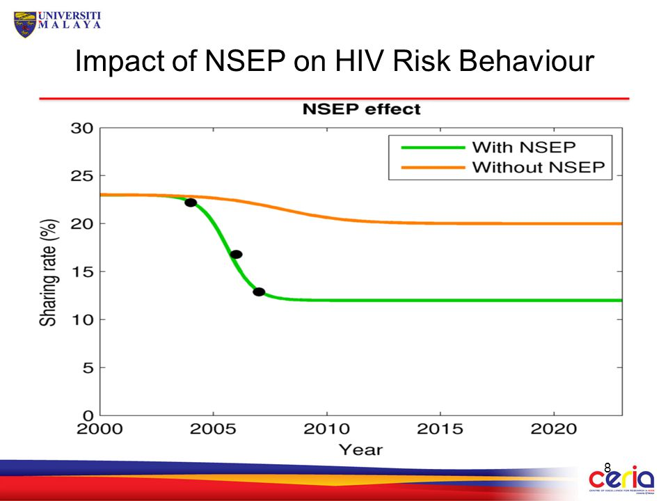Impact of NSEP on HIV Risk Behaviour