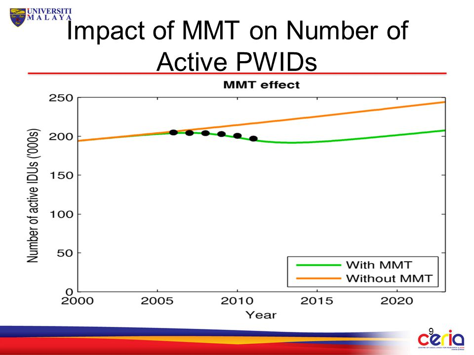 Impact of MMT on Number of Active PWIDs
