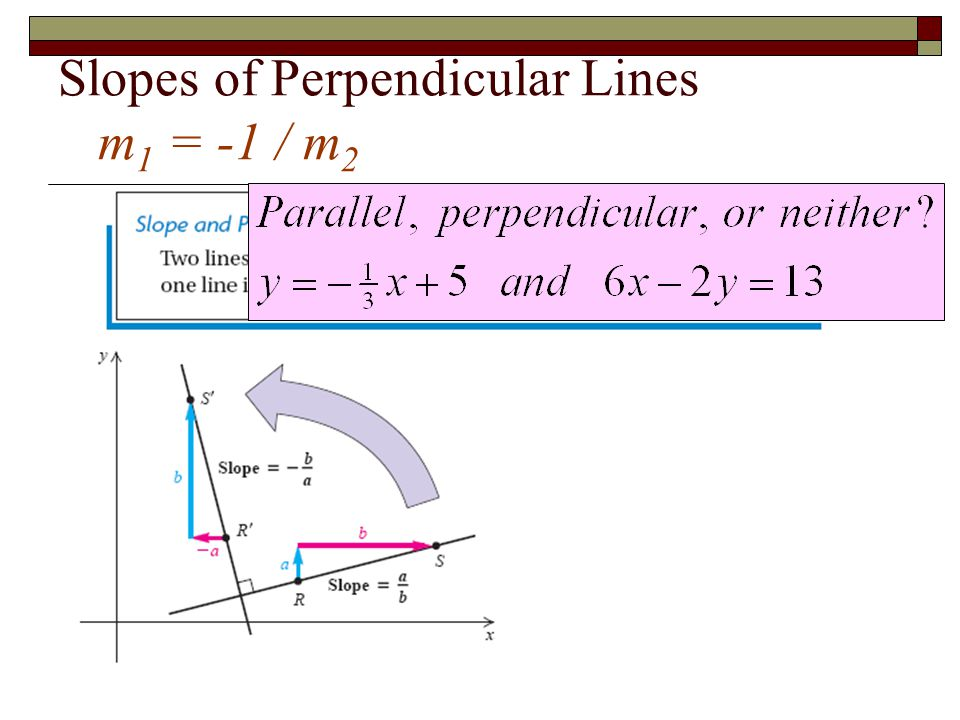 Slopes of Perpendicular Lines m1 = -1 / m2