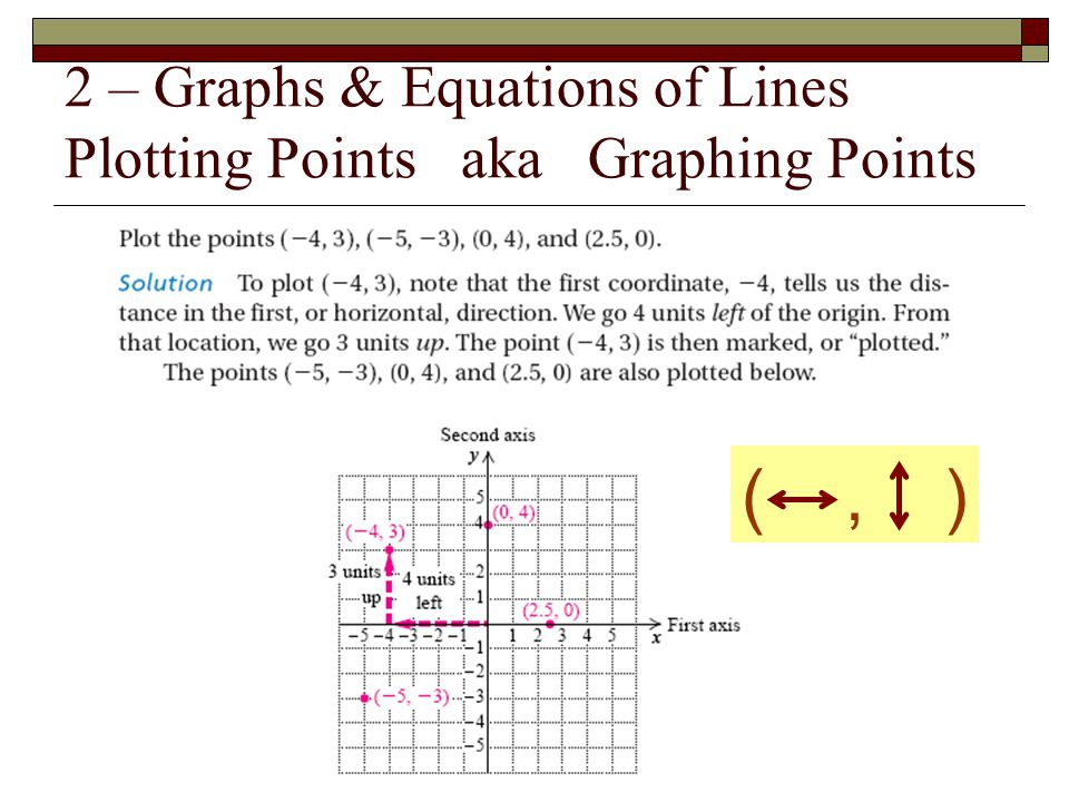 2 – Graphs & Equations of Lines Plotting Points aka Graphing Points