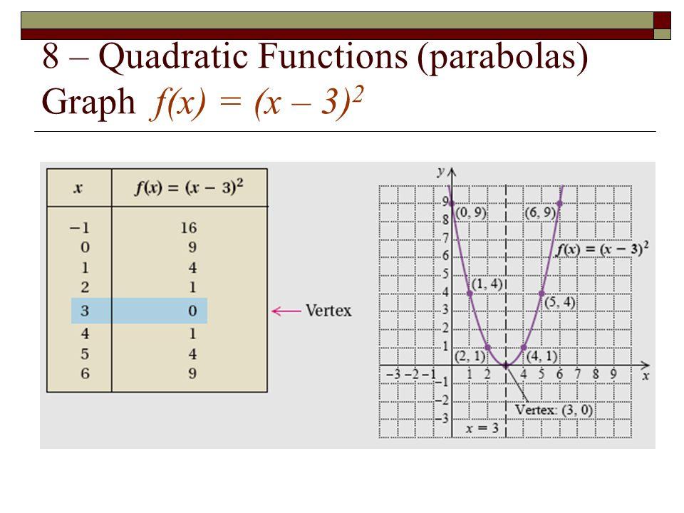 8 – Quadratic Functions (parabolas) Graph f(x) = (x – 3)2