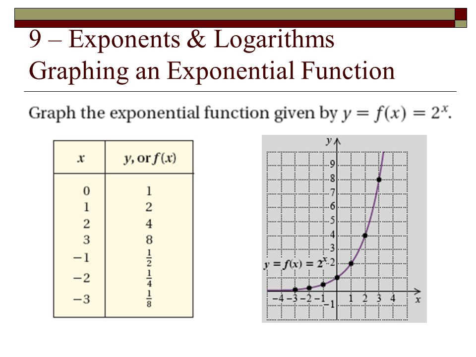 9 – Exponents & Logarithms Graphing an Exponential Function