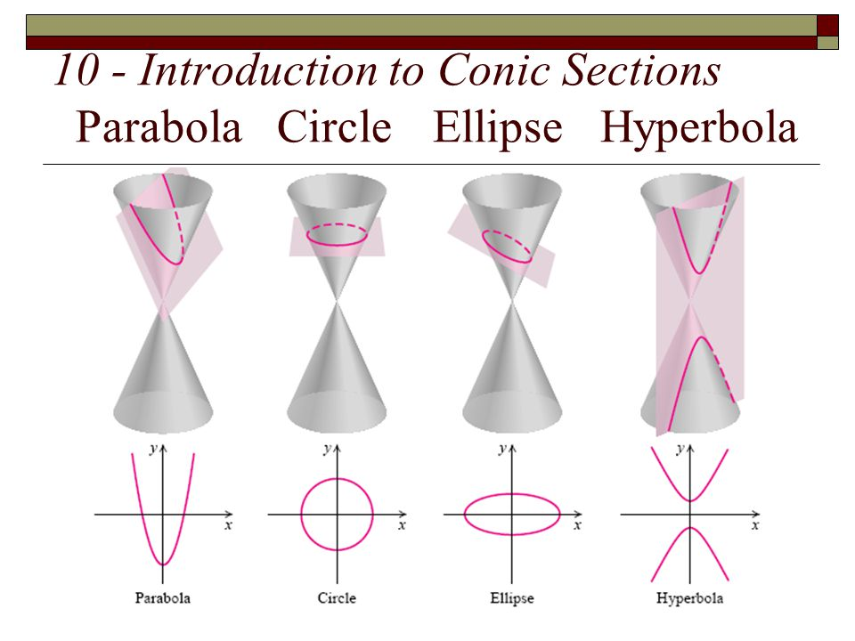 10 - Introduction to Conic Sections Parabola Circle Ellipse Hyperbola