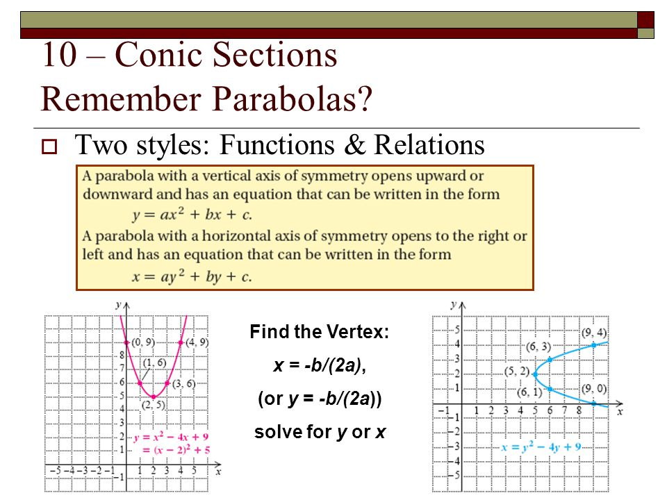 10 – Conic Sections Remember Parabolas