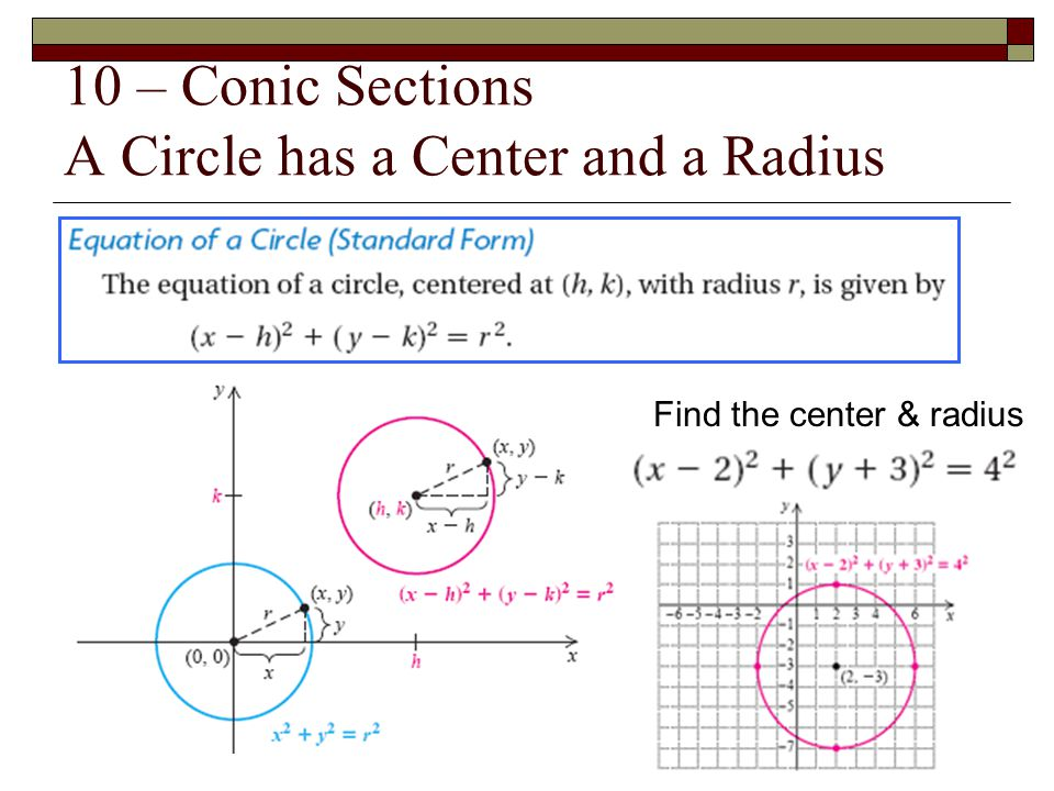 10 – Conic Sections A Circle has a Center and a Radius