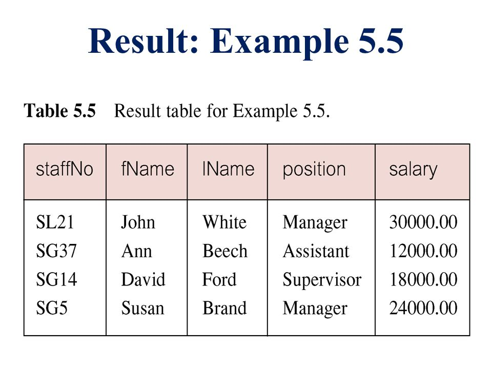 Result: Example 5.5