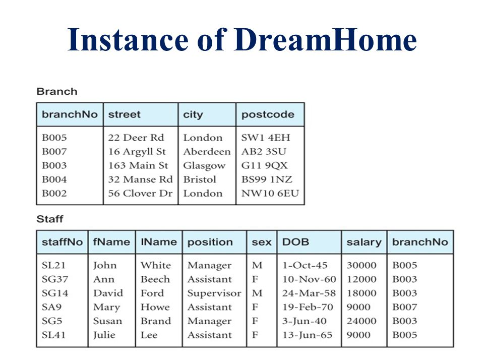 Instance of DreamHome