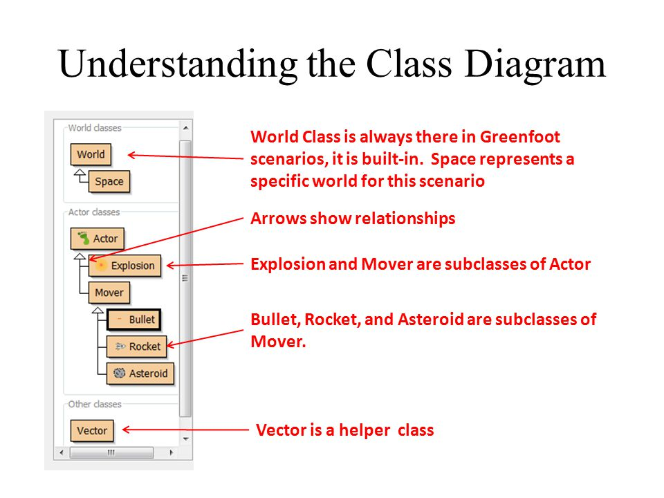 Understanding the Class Diagram