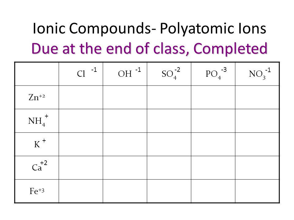 Ionic Compounds- Polyatomic Ions Due at the end of class, Completed
