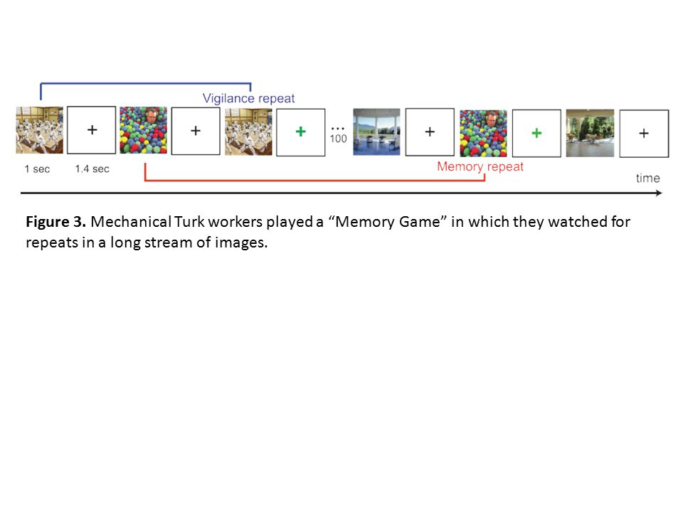 Figure 3. Mechanical Turk workers played a Memory Game in which they watched for