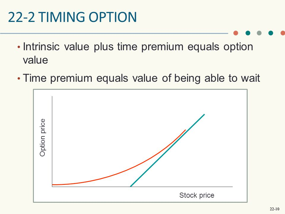 22-2 timing option Intrinsic value plus time premium equals option value. Time premium equals value of being able to wait.