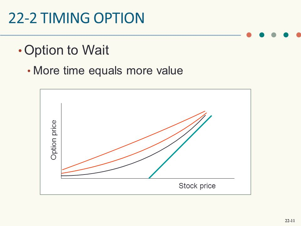 22-2 timing option Option to Wait More time equals more value