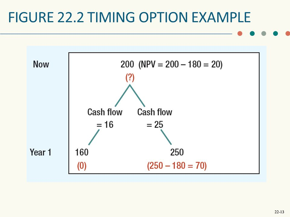 FIGURE 22.2 timing option example