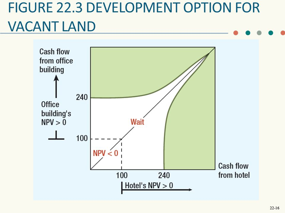 Figure 22.3 development option for vacant land