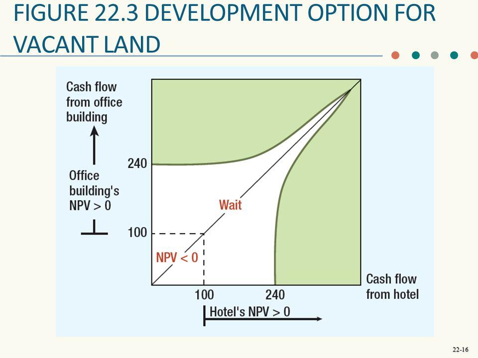 Figure 22.3 development option for vacant land