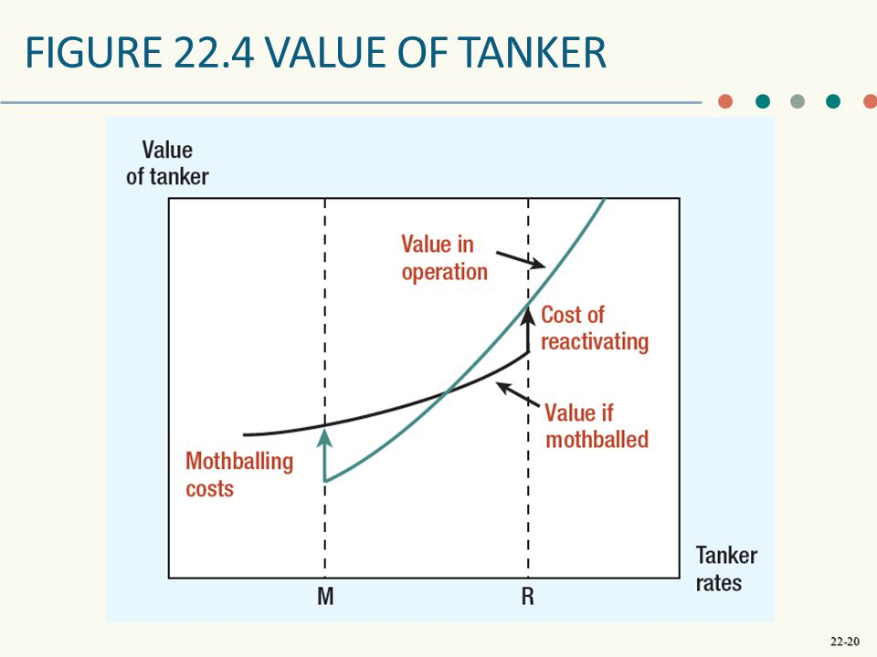 Figure 22.4 Value of Tanker This is an example of temporary abandonment. If the tanker rate is > R, reactivate the tanker.