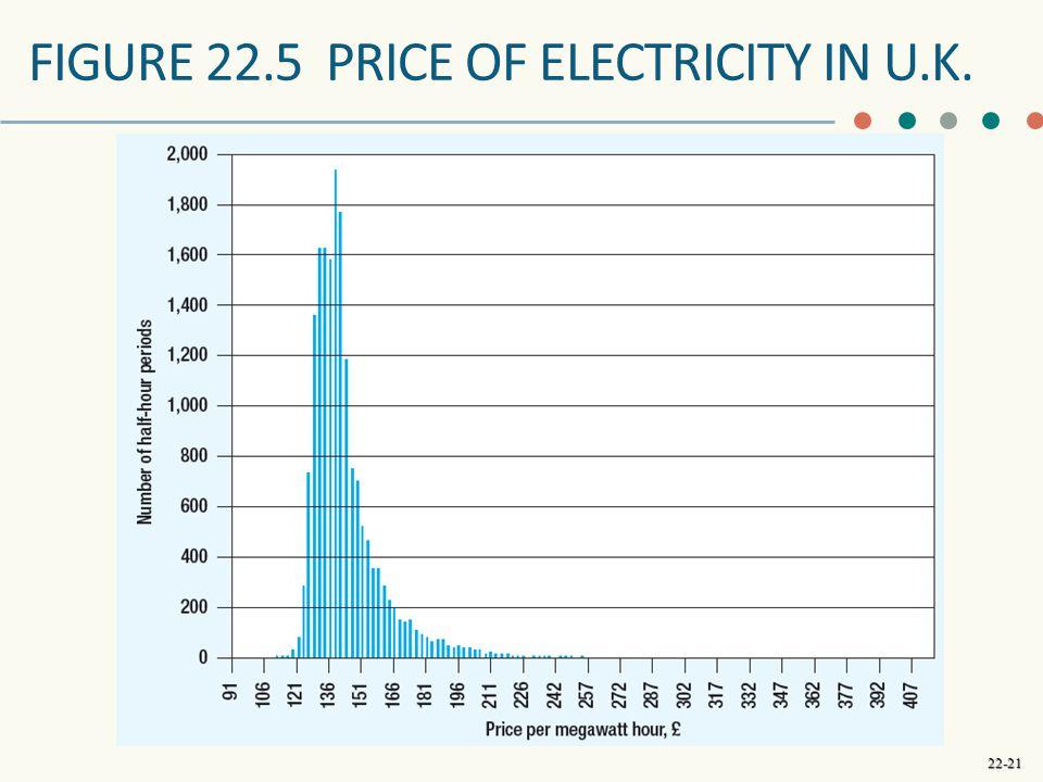 FIGURE 22.5 price of electricity in U.K.